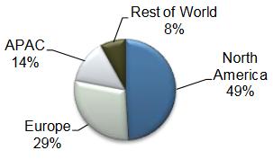 Marktaandelen van regio's
